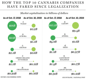 Cannabis shares down among some of the biggest cannabis companies
